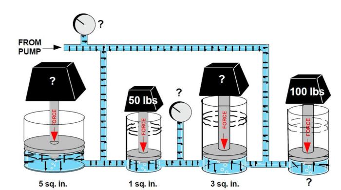 fonctionnement d'un circuit hydraulique !