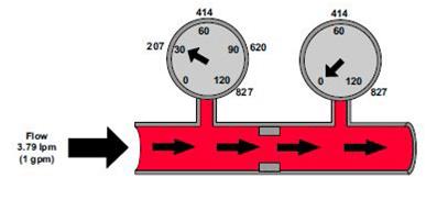 Restriction pour une augmentation de pression a débit constant.