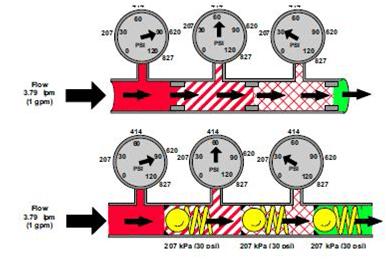Type de circuit en hydraulique de base