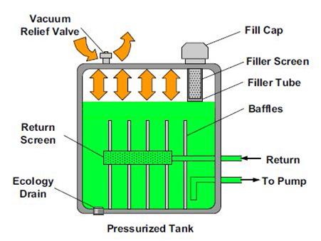 Réservoir hydraulique préssurisé, utilisé souvent dans les avions !