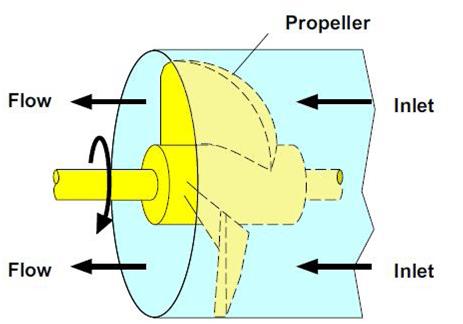 Pompe hydraulique à hélice axiale
