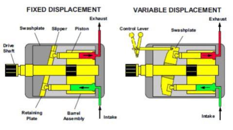Pompe et moteur à pistons axiaux