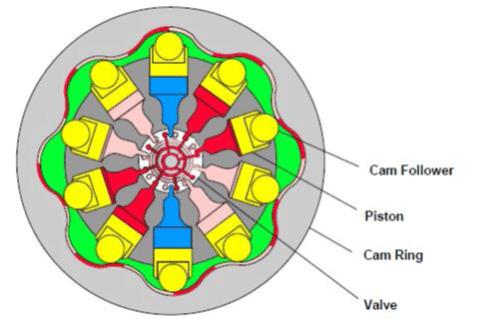 Pompe hydraulique à pistons axiaux