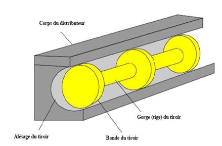 Tiroir du distributeur hydraulique