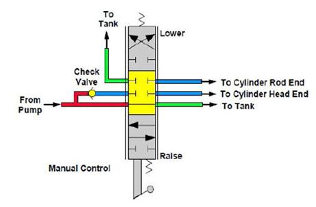 Distributeur hydraulique à Trois positions