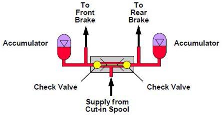 valve navette inverse avec les accumulateurs