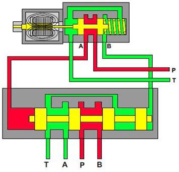 Distributeur hydraulique à deux positions et à quatre voies actionné par pilotage, commandé par solénoïde, centré par un ressort decompensation