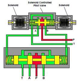 Distributeur hydraulique à trois positions et à quatre voies actionné par pilotage, commandé par solénoïde, centré par ressort de compensation