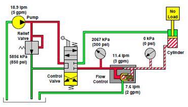 limiteur de débit à pression compensée de type avec By-pass dans un circuit de levage simple