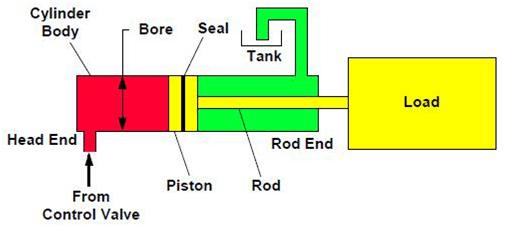 vérin hydraulique à simple effet