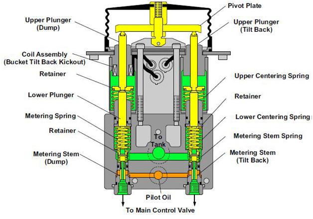 Distributeur pilote d'inclinaison